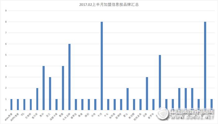【加盟早知道】春回大地,用最好的状态迎战2017