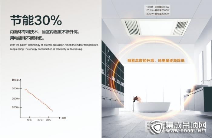 宝兰热循环暖风新品上市,取暖升级 改善浴室环境